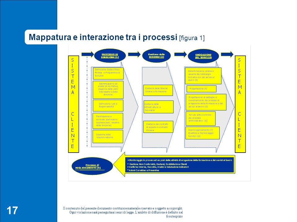 Mappatura e interazione tra i processi [figura 1]